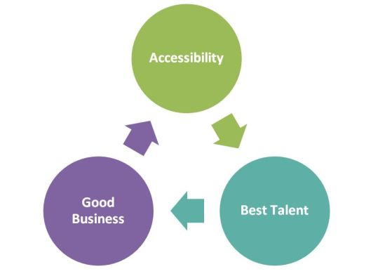Circular flowchart showing 'accessibility' leading to 'best talent' which leads on to 'good business' and back to 'accessibility'