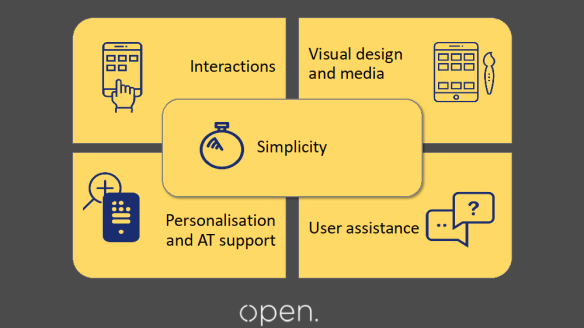 A slide that has the 5 capabilities listed each with an associated icon 1. Interactions 2. Visual design and media 3.Personalisation and assistive technology support 4.User assistance 5.Simplicity